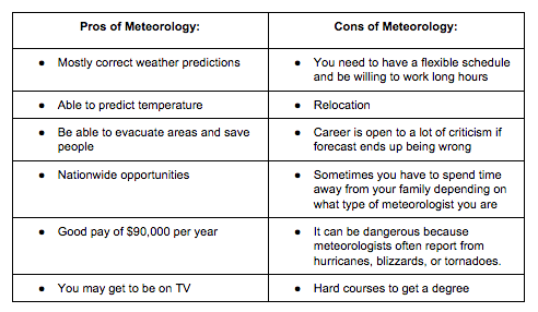 Pros And Cons For A Career In Meteorology Sunnyvale Stem